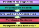 Consumer's decisions: top 4 factors influencing their purchases